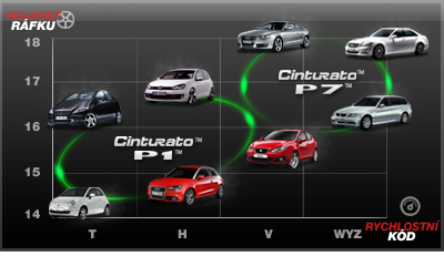 Velikost ráfku/rychlostní kód; Zdroj obrázku: Pirelli