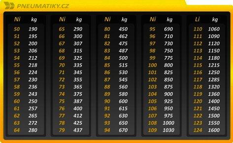 Tabulka nosnosního indexu, hmotnostního indexu, zátěžového indexu.