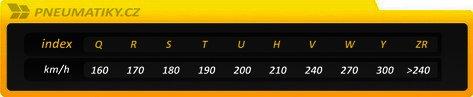 Tabulka rychlostního indexu.